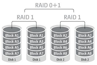 raid01